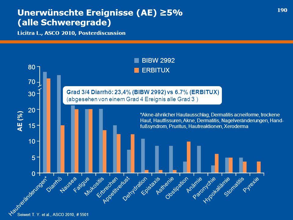 Unerwünschte Ereignisse (AE) ≥5% (alle Schweregrade)