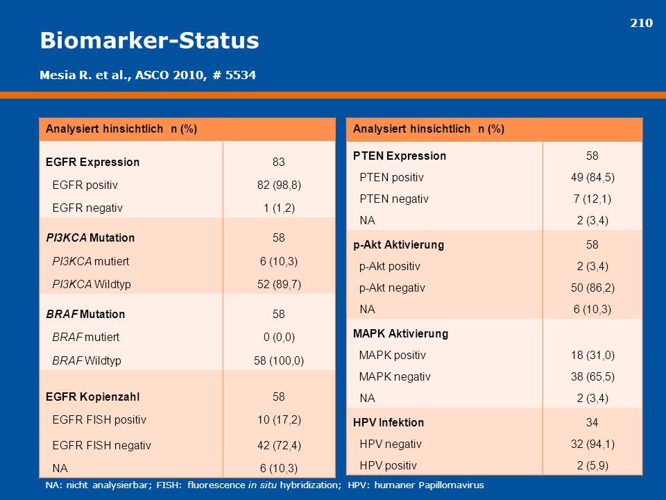 Biomarker-Status Mesia R. et al., ASCO 2010, # 5534