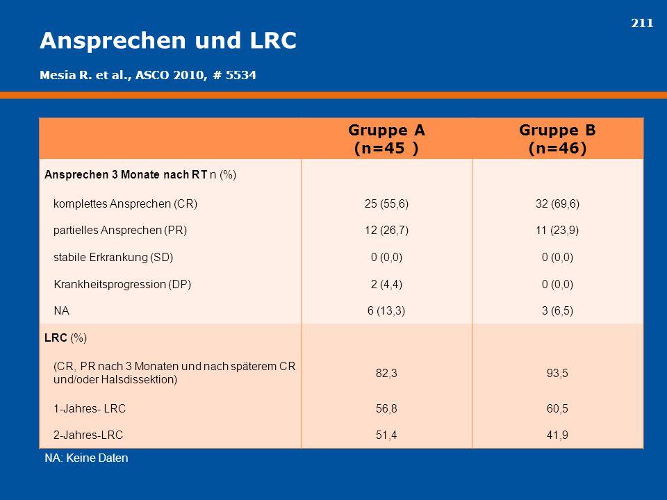 Ansprechen und LRC Gruppe A (n=45 ) Gruppe B (n=46)