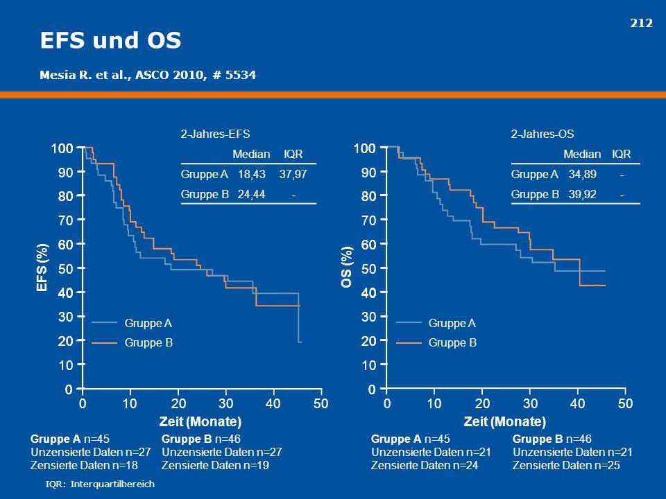 EFS und OS Mesia R. et al., ASCO 2010, # 5534. 2-Jahres-EFS. Median. IQR. Gruppe A. 18,43. 37,97.