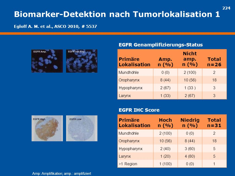 Biomarker-Detektion nach Tumorlokalisation 1