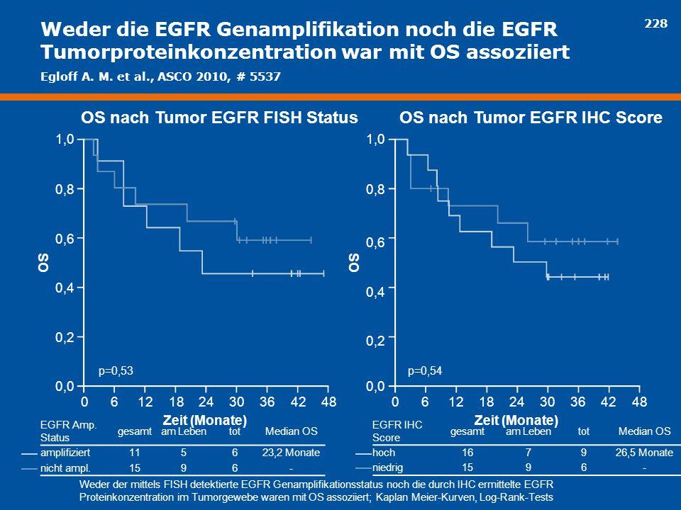OS nach Tumor EGFR FISH Status OS nach Tumor EGFR IHC Score