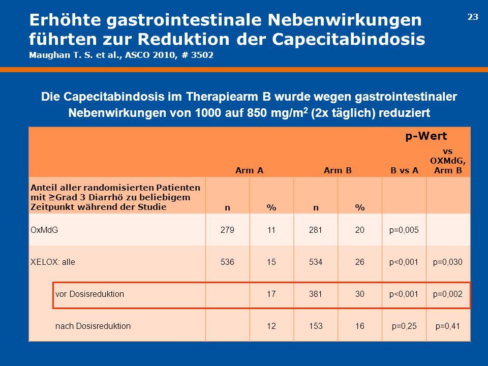 Erhöhte gastrointestinale Nebenwirkungen führten zur Reduktion der Capecitabindosis