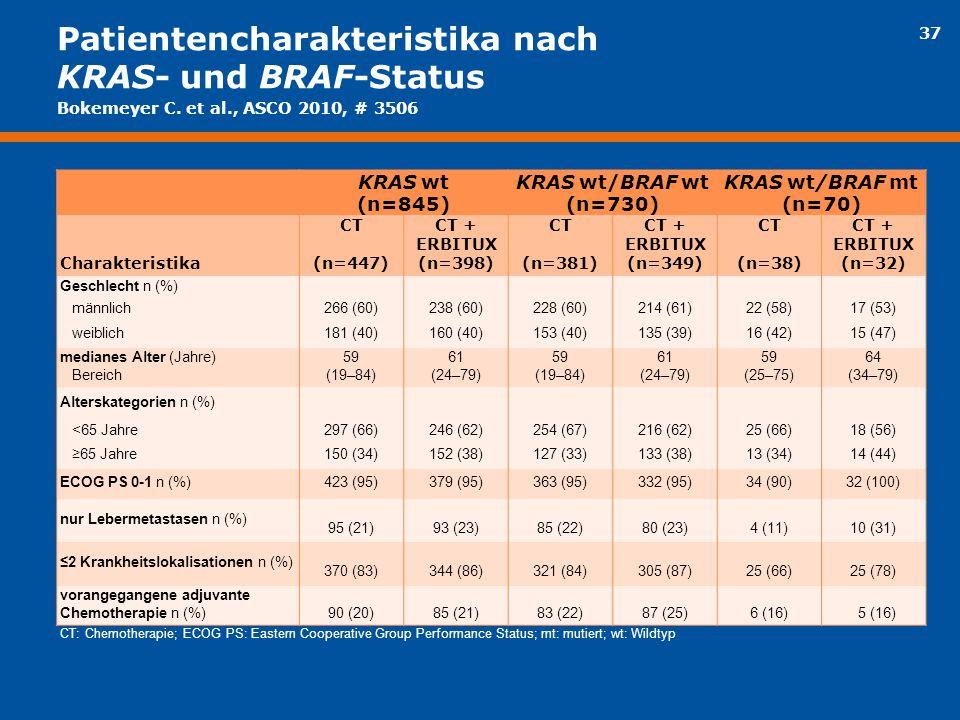 Patientencharakteristika nach KRAS- und BRAF-Status