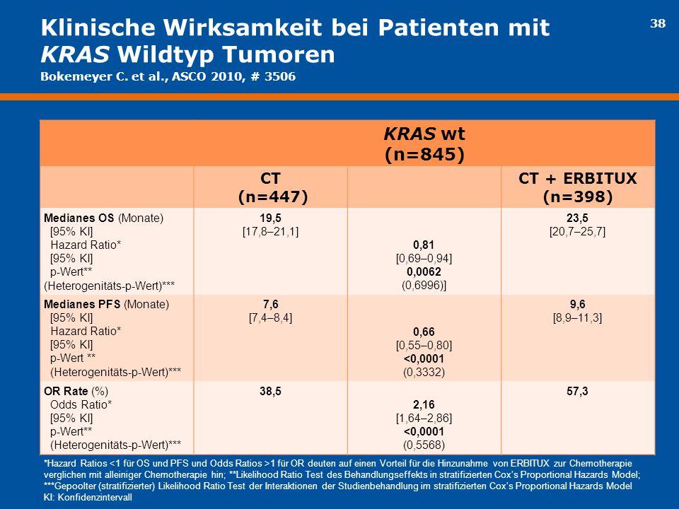 Klinische Wirksamkeit bei Patienten mit KRAS Wildtyp Tumoren