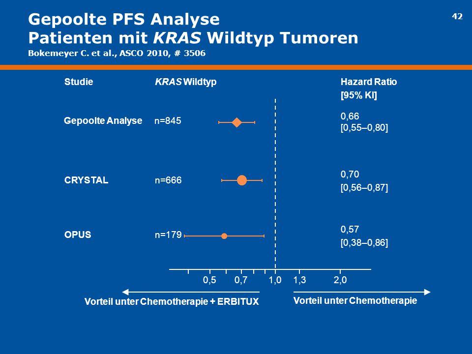 Gepoolte PFS Analyse Patienten mit KRAS Wildtyp Tumoren