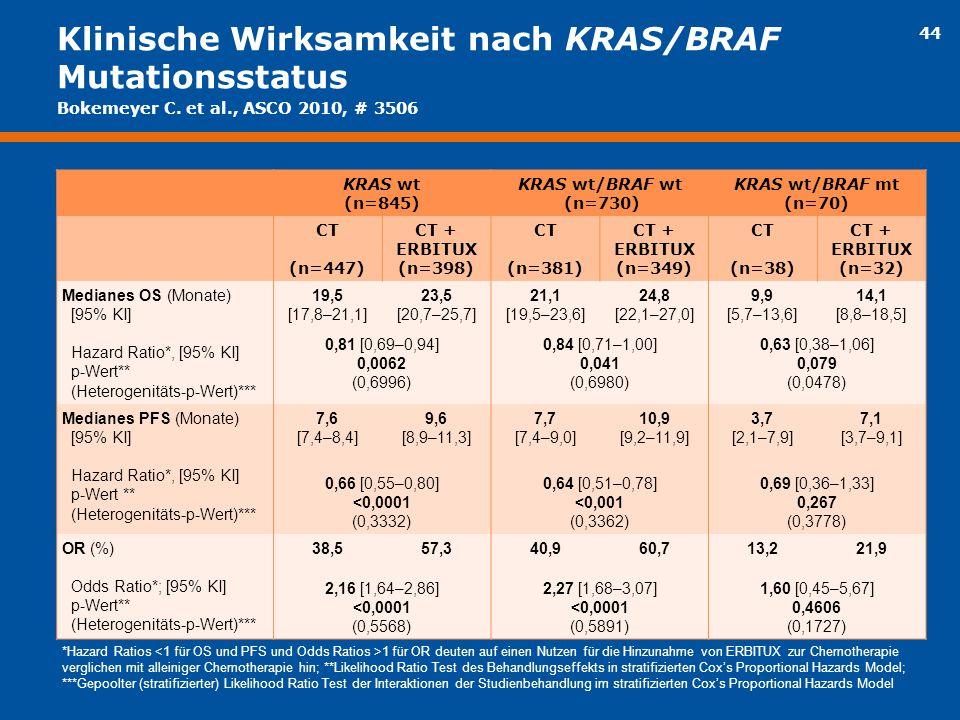Klinische Wirksamkeit nach KRAS/BRAF Mutationsstatus