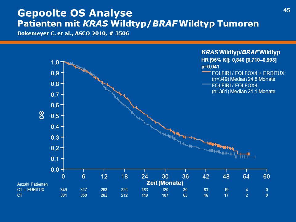 Gepoolte OS Analyse Patienten mit KRAS Wildtyp/BRAF Wildtyp Tumoren