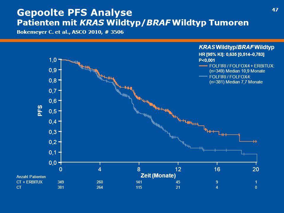 Gepoolte PFS Analyse Patienten mit KRAS Wildtyp/BRAF Wildtyp Tumoren