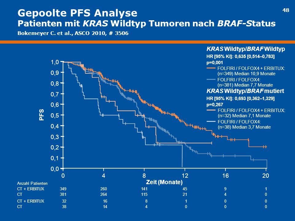Gepoolte PFS Analyse Patienten mit KRAS Wildtyp Tumoren nach BRAF-Status