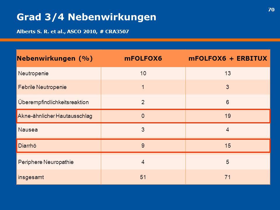 Grad 3/4 Nebenwirkungen Nebenwirkungen (%) mFOLFOX6 mFOLFOX6 + ERBITUX