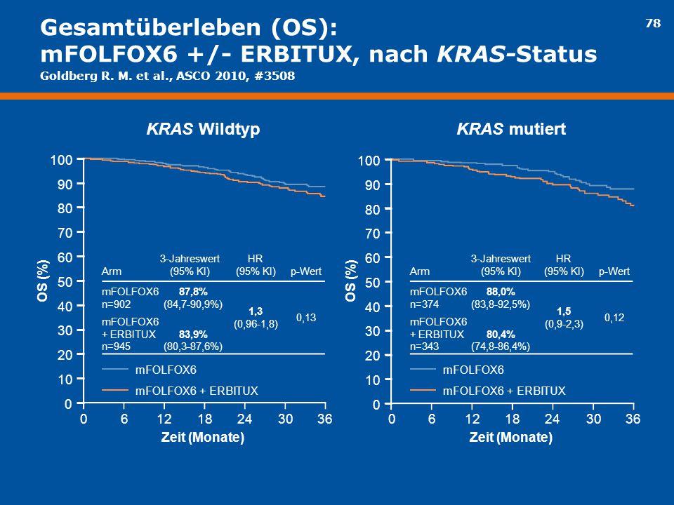 Gesamtüberleben (OS): mFOLFOX6 +/- ERBITUX, nach KRAS-Status