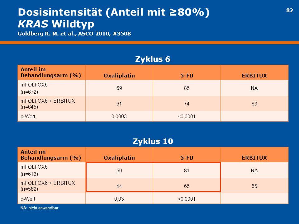 Dosisintensität (Anteil mit ≥80%) KRAS Wildtyp