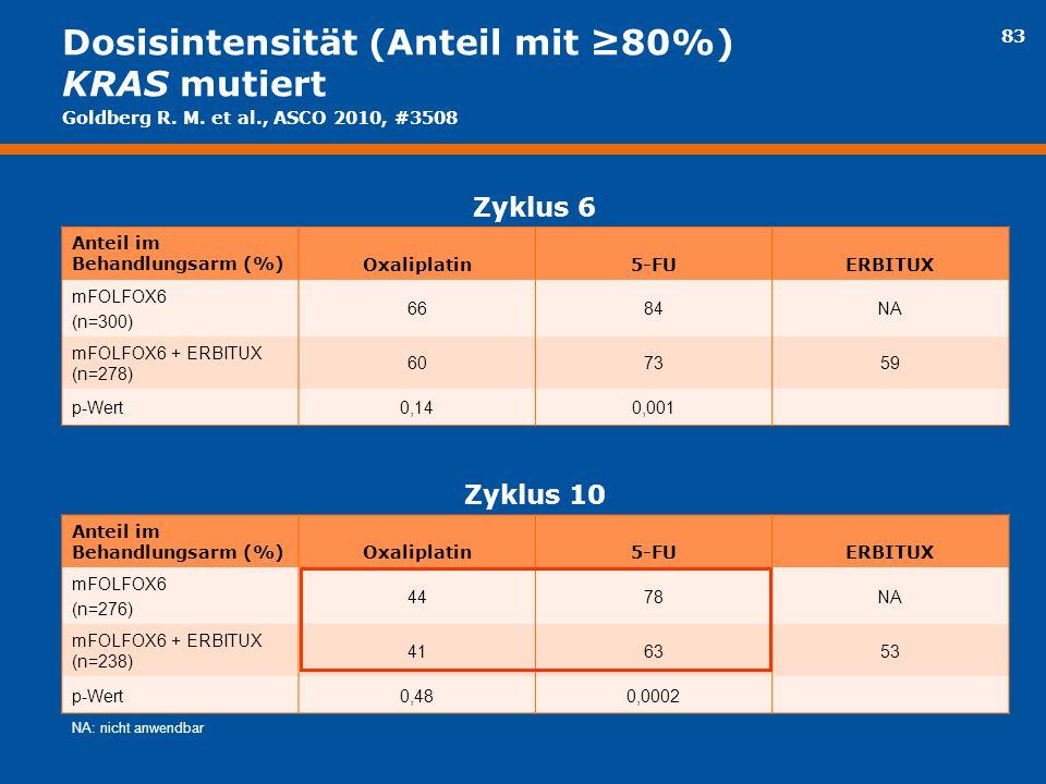 Dosisintensität (Anteil mit ≥80%) KRAS mutiert