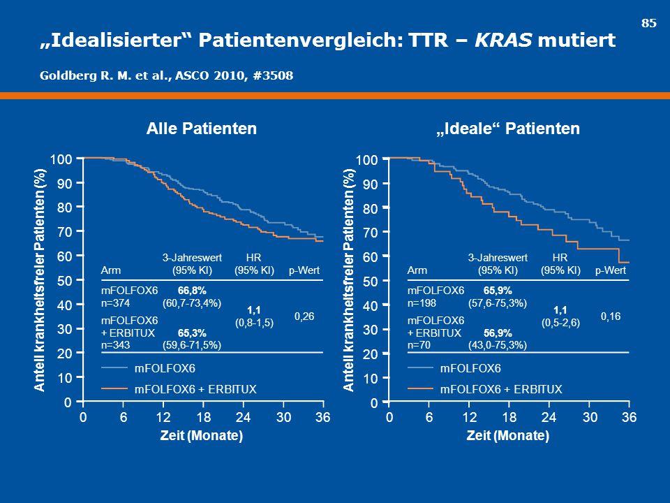 """""""Idealisierter Patientenvergleich: TTR – KRAS mutiert"""