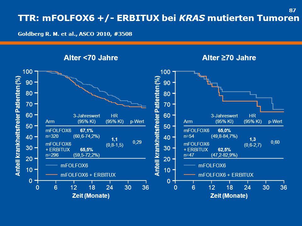 TTR: mFOLFOX6 +/- ERBITUX bei KRAS mutierten Tumoren