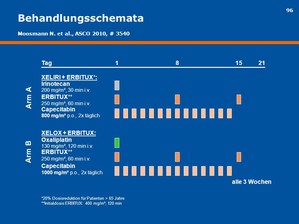 Behandlungsschemata Arm A Arm B Tag 1 8 15 21 XELIRI + ERBITUX*: