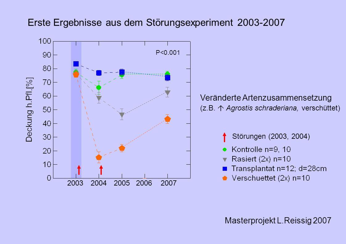 Erste Ergebnisse aus dem Störungsexperiment 2003-2007