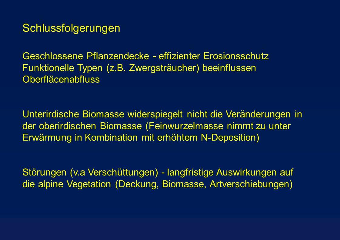 Schlussfolgerungen Geschlossene Pflanzendecke - effizienter Erosionsschutz. Funktionelle Typen (z.B. Zwergsträucher) beeinflussen Oberfläcenabfluss.
