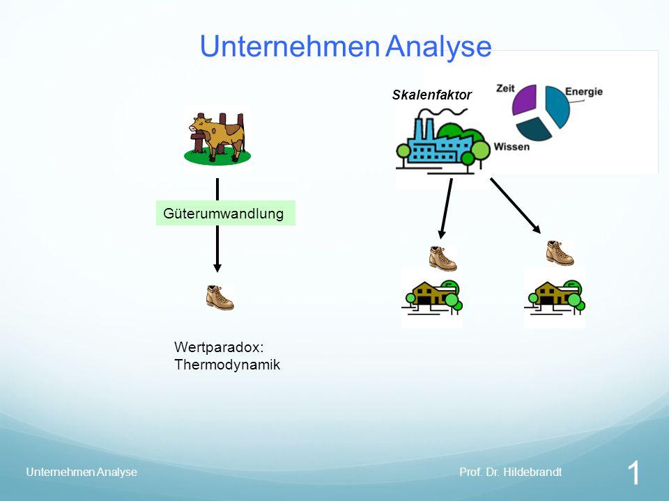 Unternehmen Analyse Güterumwandlung Wertparadox: Thermodynamik