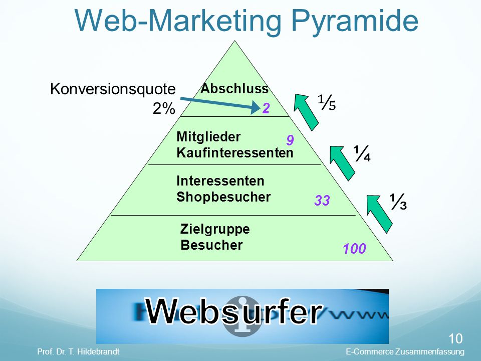 Web-Marketing Pyramide