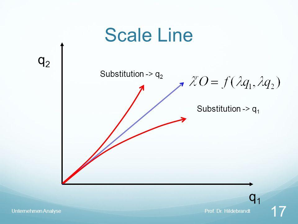 Scale Line q2 q1 Substitution -> q2 Substitution -> q1