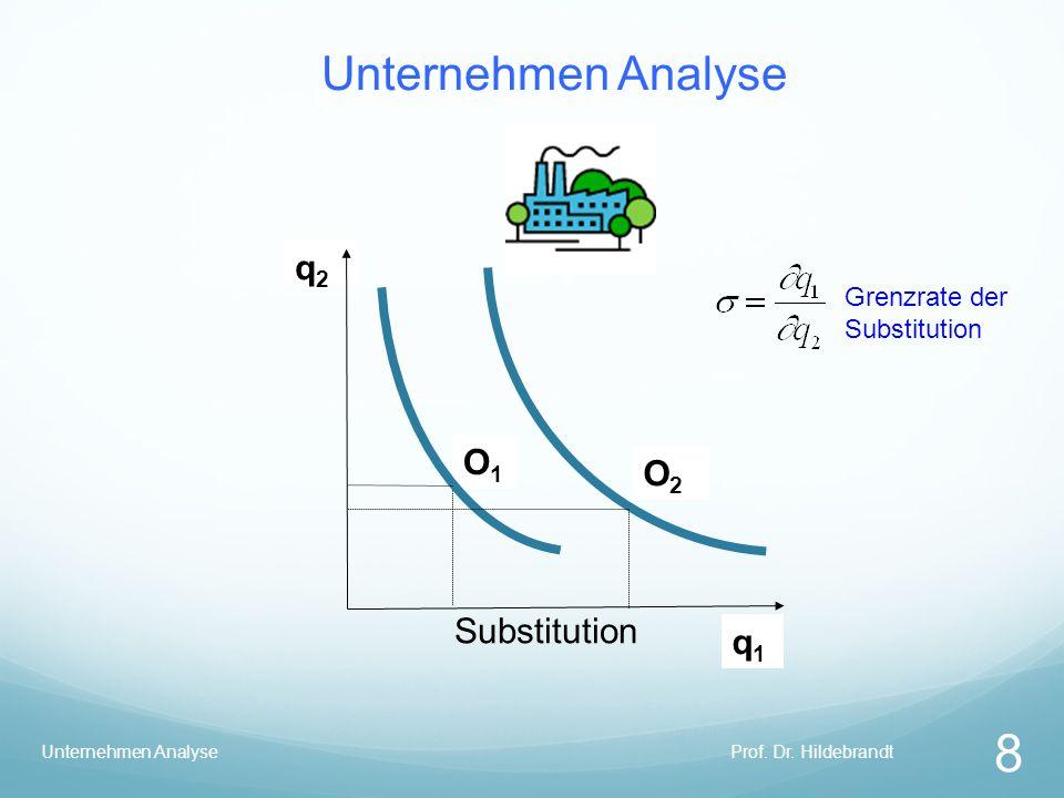 Unternehmen Analyse q2 O1 O2 Substitution q1 Grenzrate der