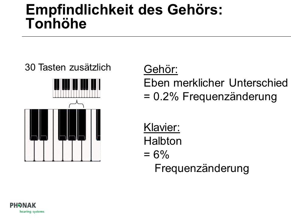 Empfindlichkeit des Gehörs: Tonhöhe