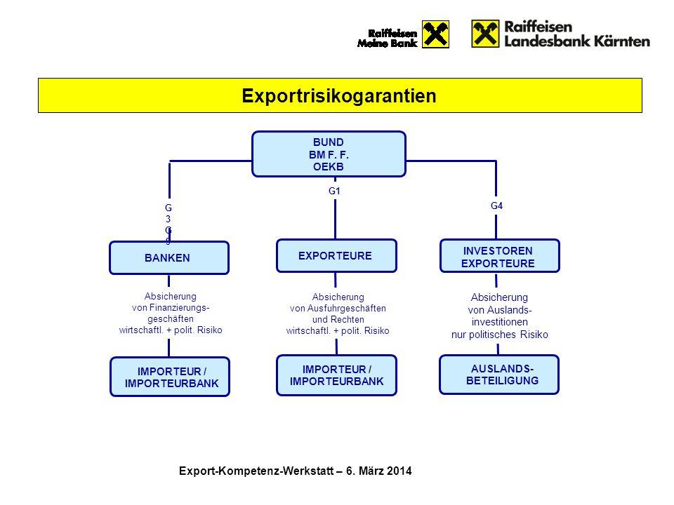 Exportrisikogarantien