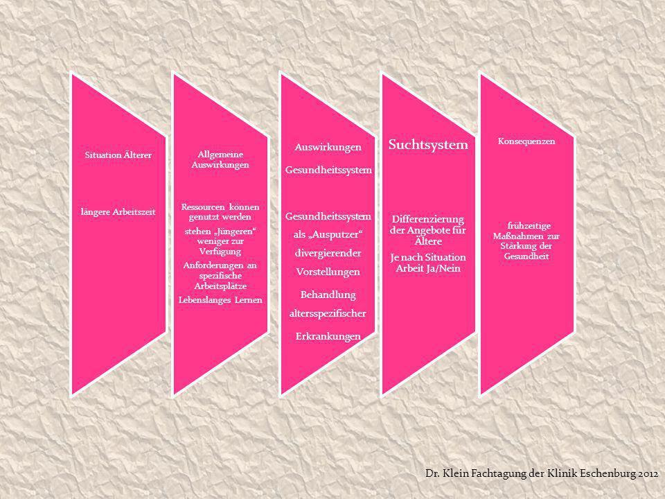 Suchtsystem Dr. Klein Fachtagung der Klinik Eschenburg 2012
