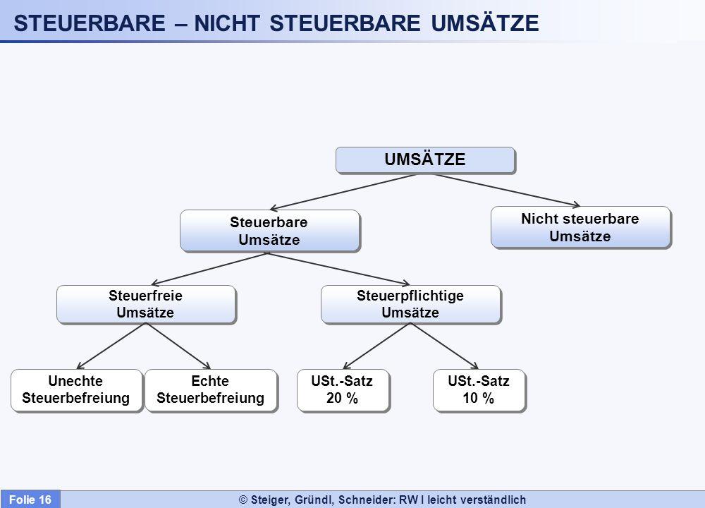 STEUERBARE – NICHT STEUERBARE UMSÄTZE