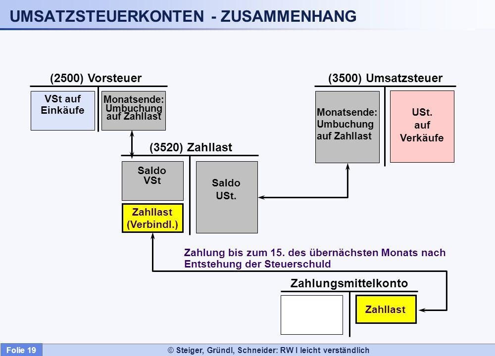UMSATZSTEUERKONTEN - ZUSAMMENHANG