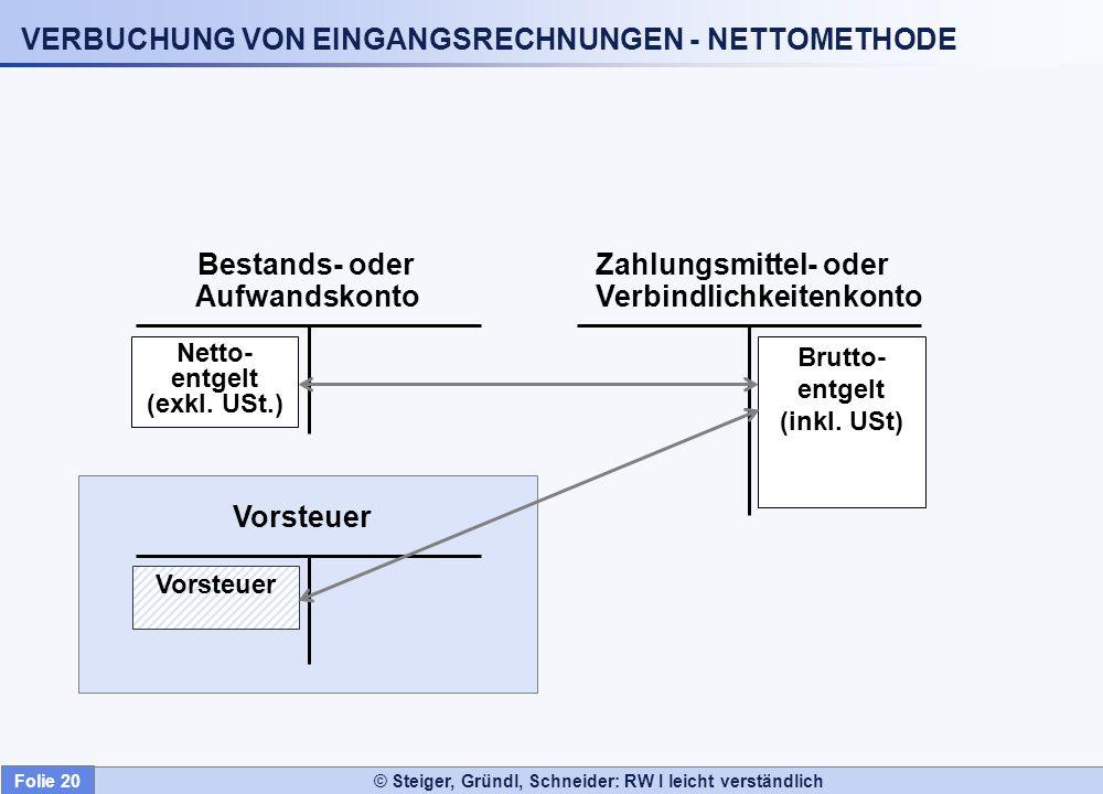 VERBUCHUNG VON EINGANGSRECHNUNGEN - NETTOMETHODE