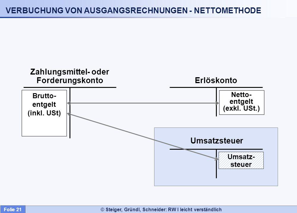 VERBUCHUNG VON AUSGANGSRECHNUNGEN - NETTOMETHODE