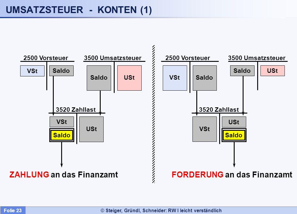 UMSATZSTEUER - KONTEN (1)
