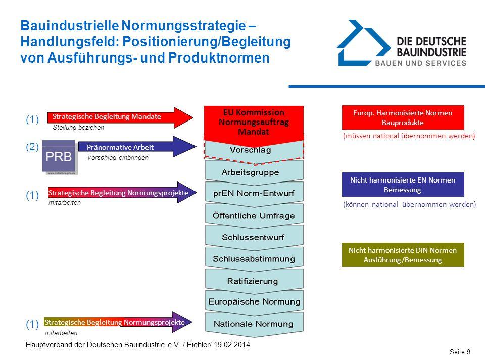 EU Kommission Normungsauftrag Mandat
