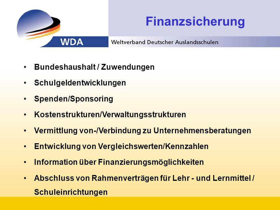 Finanzsicherung Bundeshaushalt / Zuwendungen Schulgeldentwicklungen
