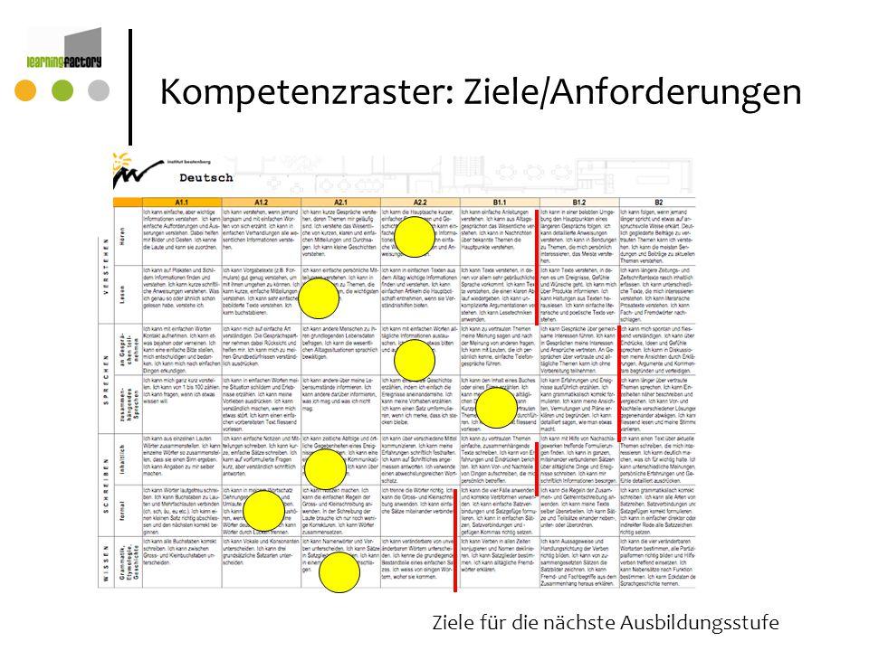 Kompetenzraster: Ziele/Anforderungen