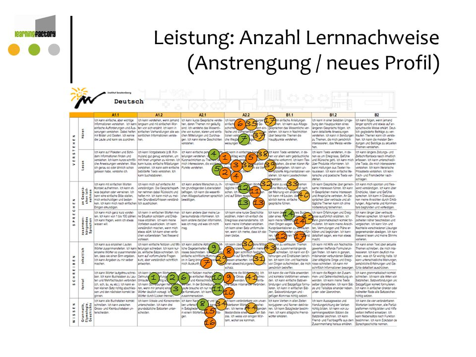 Leistung: Anzahl Lernnachweise (Anstrengung / neues Profil)
