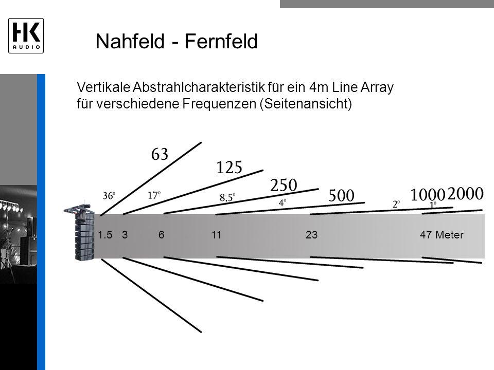 Nahfeld - Fernfeld Vertikale Abstrahlcharakteristik für ein 4m Line Array. für verschiedene Frequenzen (Seitenansicht)