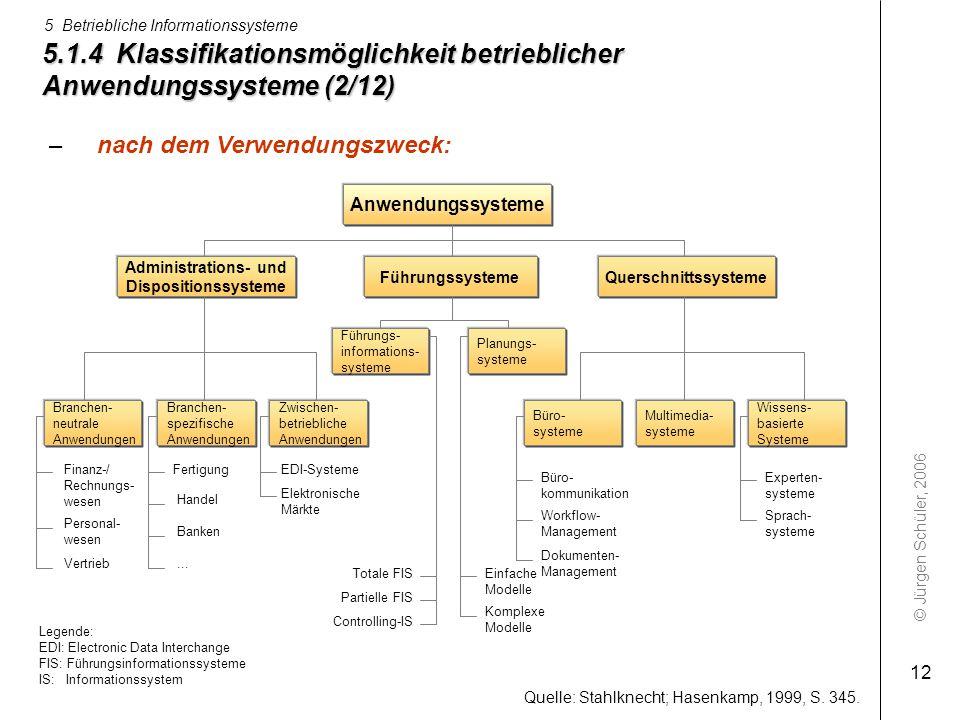 5.1.4 Klassifikationsmöglichkeit betrieblicher Anwendungssysteme (2/12)