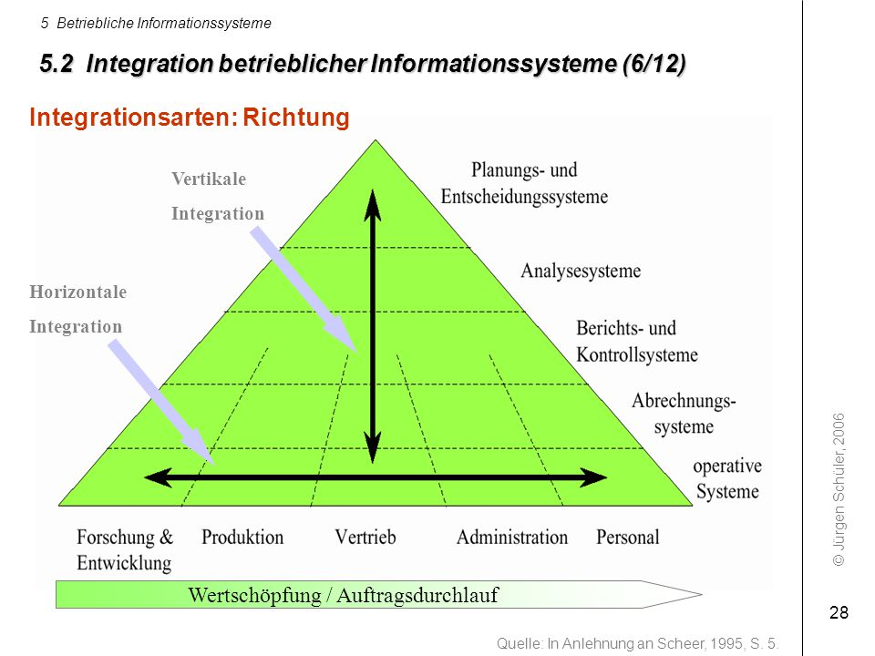 5.2 Integration betrieblicher Informationssysteme (6/12)