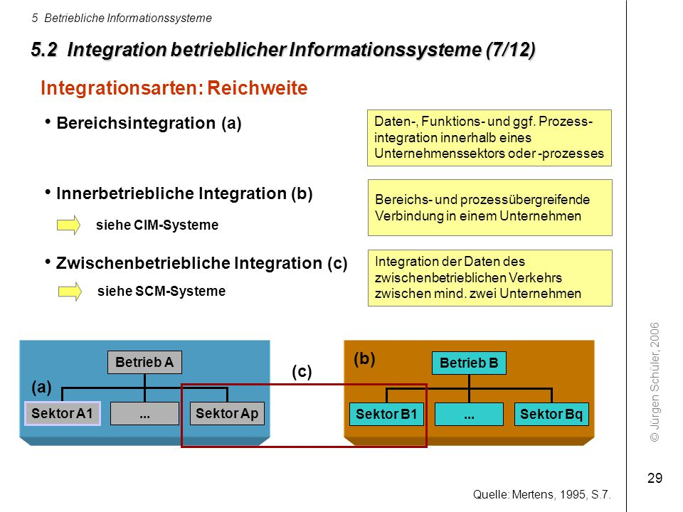 5.2 Integration betrieblicher Informationssysteme (7/12)