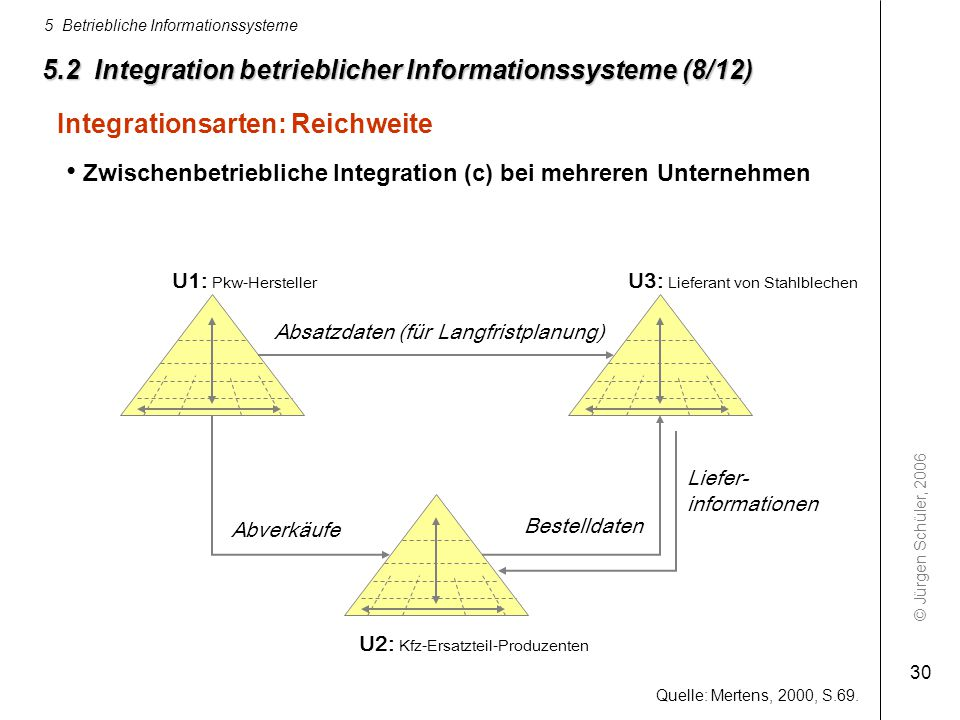 5.2 Integration betrieblicher Informationssysteme (8/12)