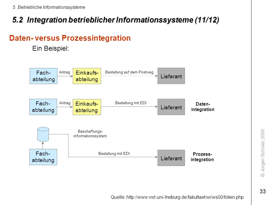 5.2 Integration betrieblicher Informationssysteme (11/12)