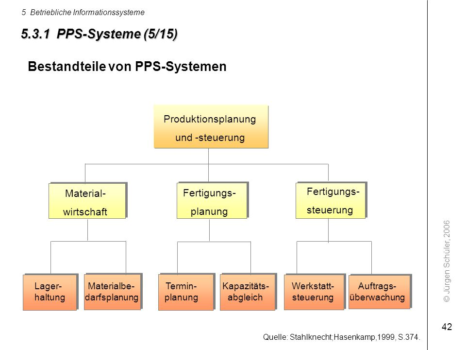 Bestandteile von PPS-Systemen