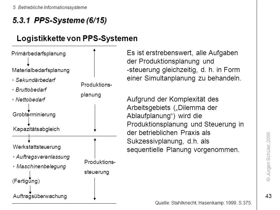 Logistikkette von PPS-Systemen