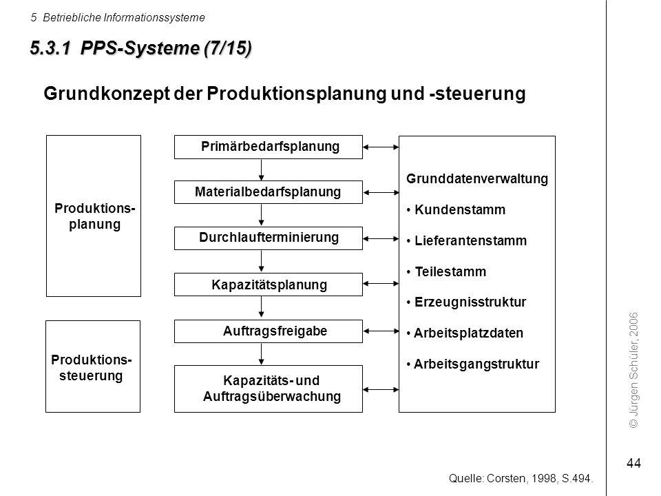 Primärbedarfsplanung Materialbedarfsplanung Durchlaufterminierung