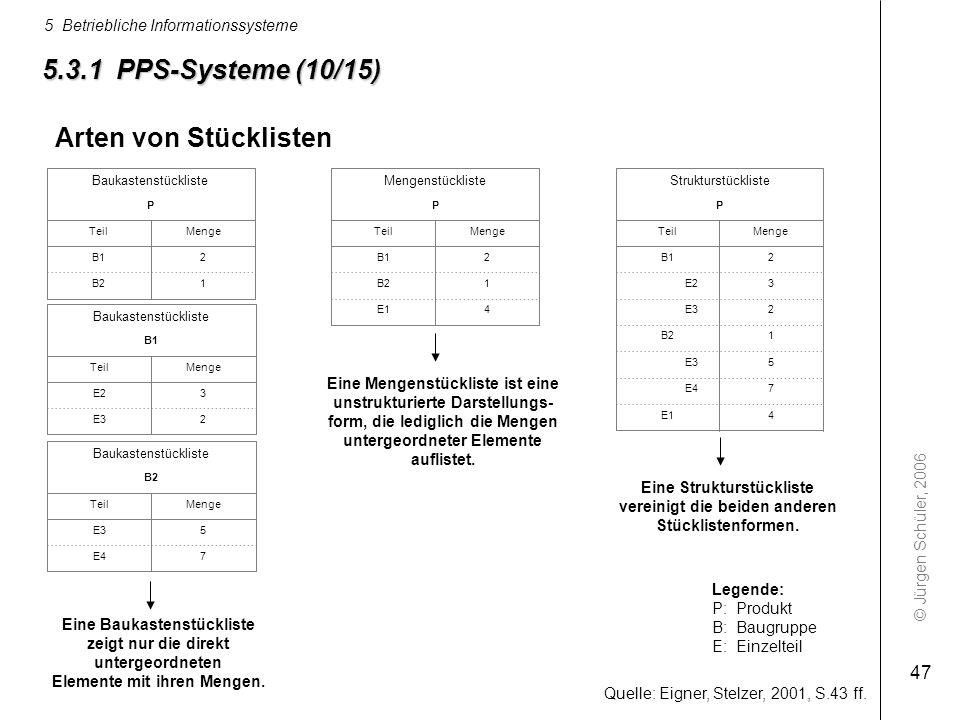 5.3.1 PPS-Systeme (10/15) Arten von Stücklisten