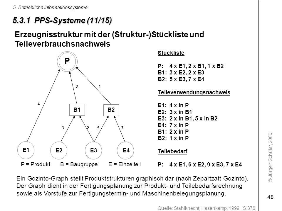 5.3.1 PPS-Systeme (11/15) Erzeugnisstruktur mit der (Struktur-)Stückliste und Teileverbrauchsnachweis.